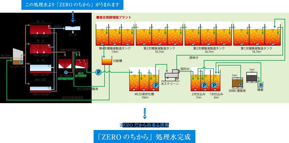 ZEROだから出来る技術 「ZEROのちから」処理水完成